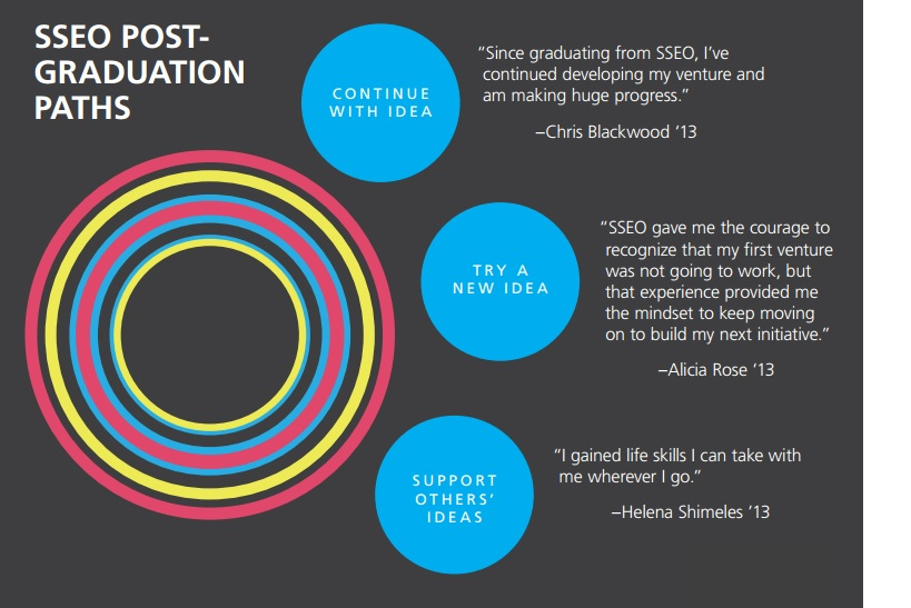 SSE_Ontario_Post-graduation_paths