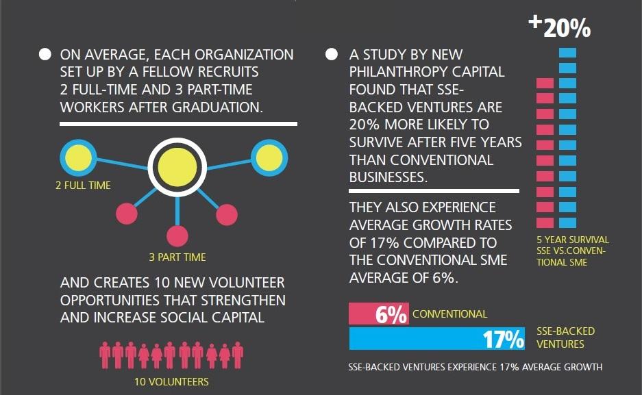 School for Social Entrepreneurs UK Impact